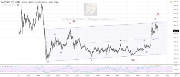 Газпром растет последним? Проверим