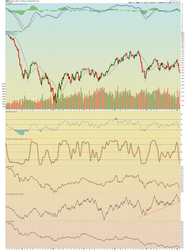 Так почему же падает нефть?