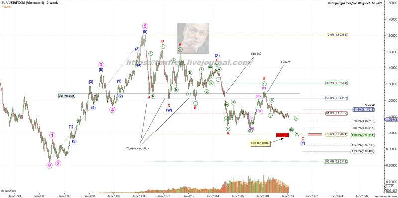 Так что же случилось с евро долларом?