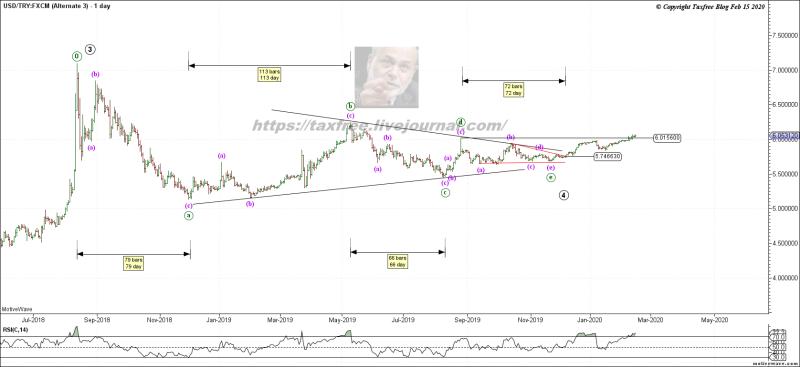 Почему рубль может повторить судьбу турецкой лиры