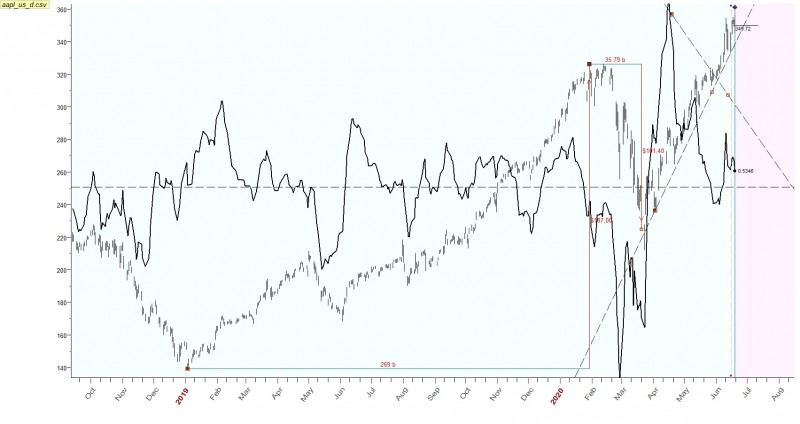 APPLE - волны и циклы