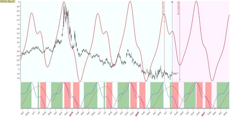 Газ циклы обновление