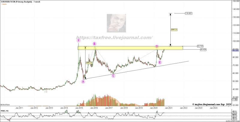 ЦБ предсказал России три года валютного голода