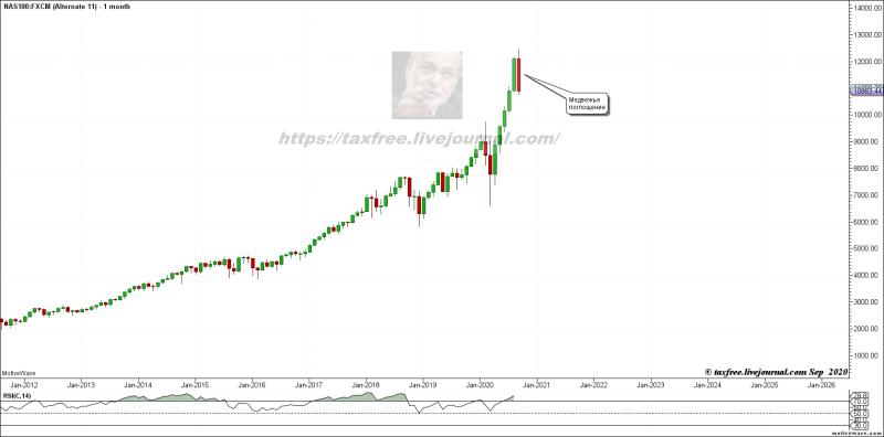 Американские фондовые индексы рискуют завершить сентябрь медвежьим поглощением