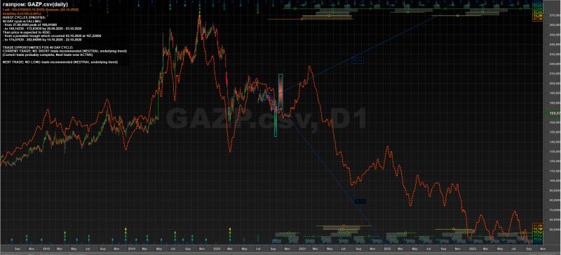 Газпром - волны циклы