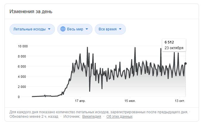 Россия берет золото в европейском COVID забеге