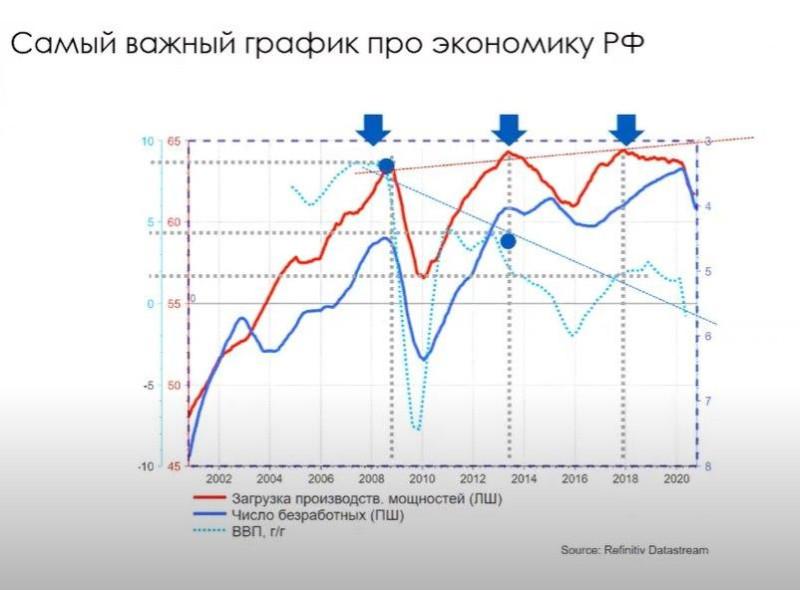 Великая стагнация России