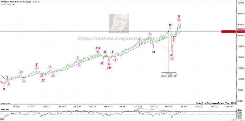 SPX500 - Primary Analysis - Nov-01 2005 PM (2 week).png