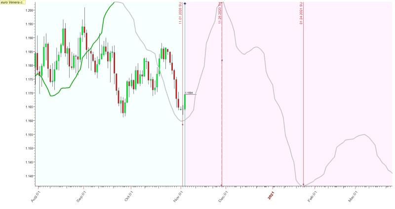 Работает ли астрология на валютном рынке? Продолжение.