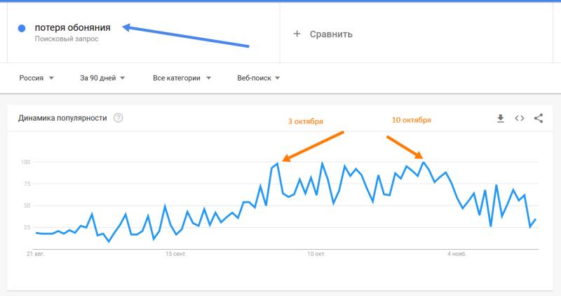 потеря обоняния - Анализ - Google Trends - Mozilla Firefox_201121161747.png