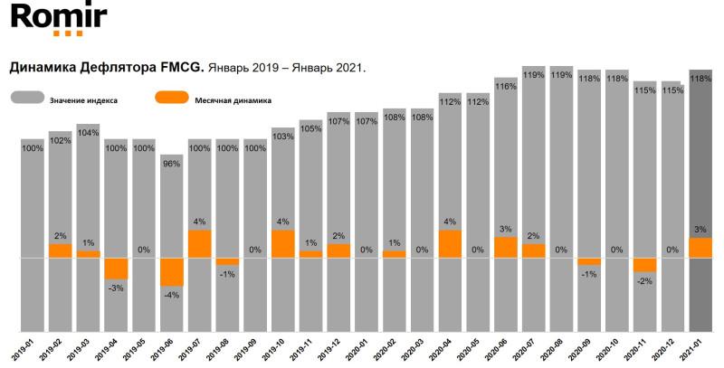 Реальная инфляция в январе 2021 год к году 11% а не 5% как вам говорит ЦБ