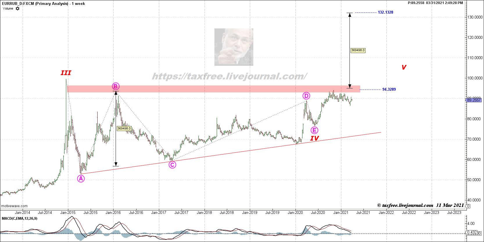 Что делать с валютными пассивами в случае нападения на Украину?