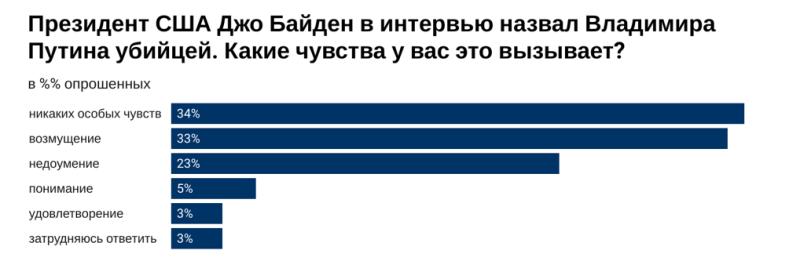 Половина молодых россиян считает Путина убийцей