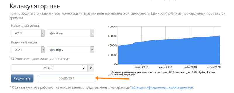 Почему для понимания падения жизненного уровня в России, нужно просто