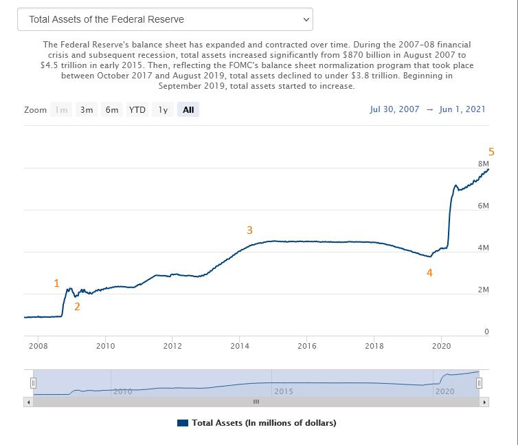 Инфляция в США и ее последствия