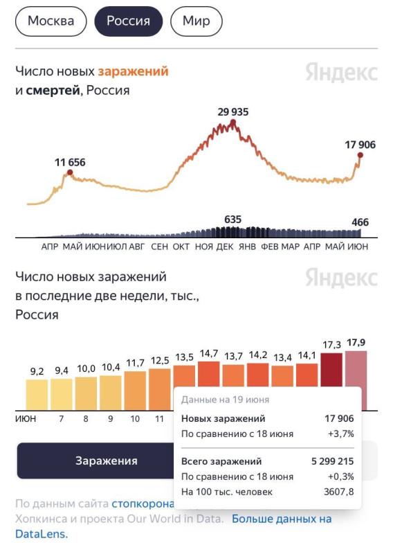 Третья волна короновируса. И почему в России она такая разрушительная?