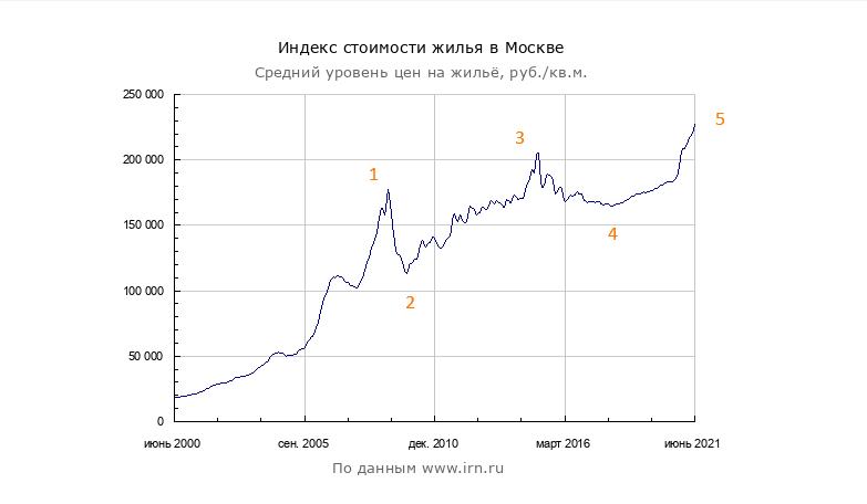Обзор московской недвижимости - обновление