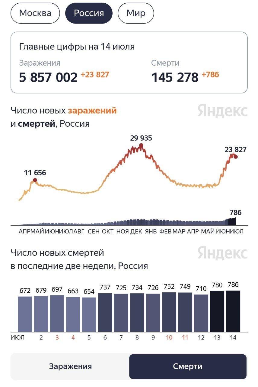 Страшные цифры, о которых не говорит государственное ТВ России