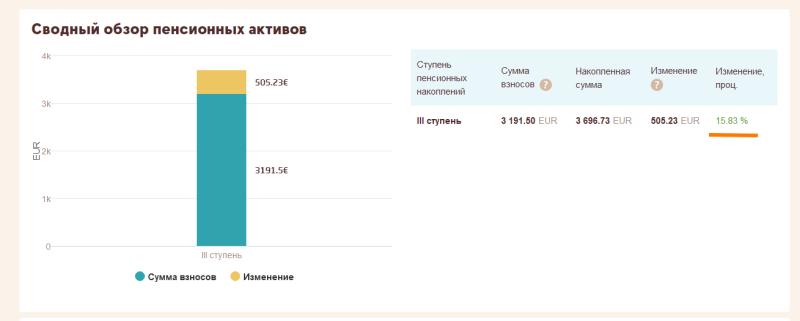 В инфляции «сгорело» 110 миллиардов рублей пенсионных накоплений россиян
