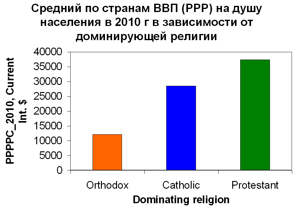 Влияние вероисповедания на экономику Original