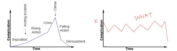 Tension / time graph in average storytelling...