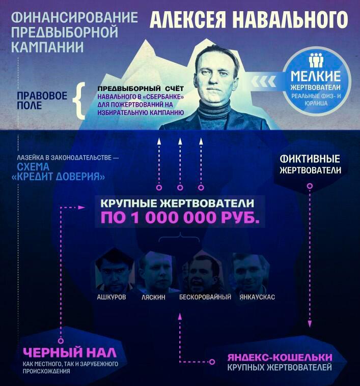 Вся правда о махинациях Навального!11