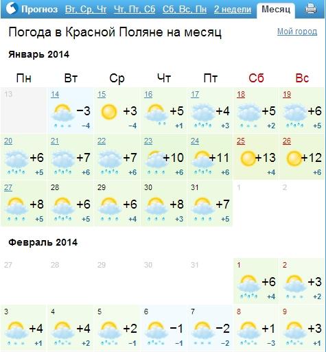 Прогнозируемая температура на Олимпиаде в Сочи 2