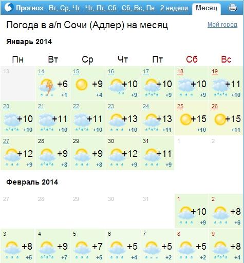 Прогнозируемая температура на Олимпиаде в Сочи 1