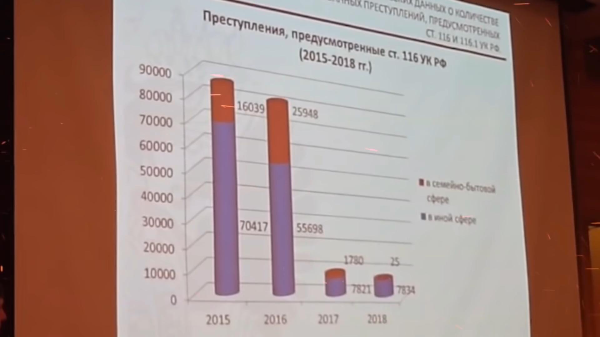 20191127-ЛОЖЬ (о) Законе о домашнем насилии  _ Алена Попова-pic28