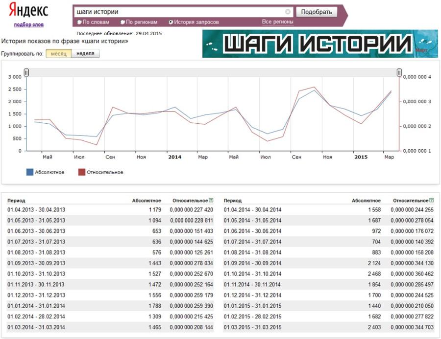 Yandex-stat-3