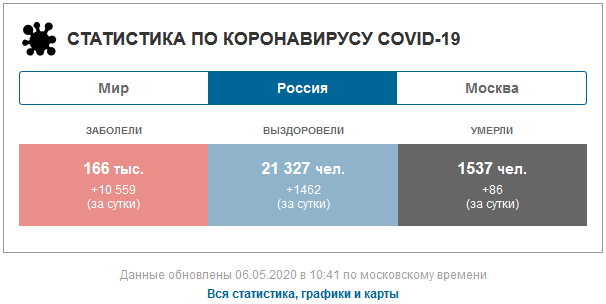 20200506_10-41- Статистика по коронавирусу COVID-19