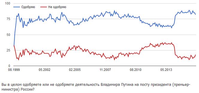20160127_19-00-Одобрение деятельности Владимира Путина