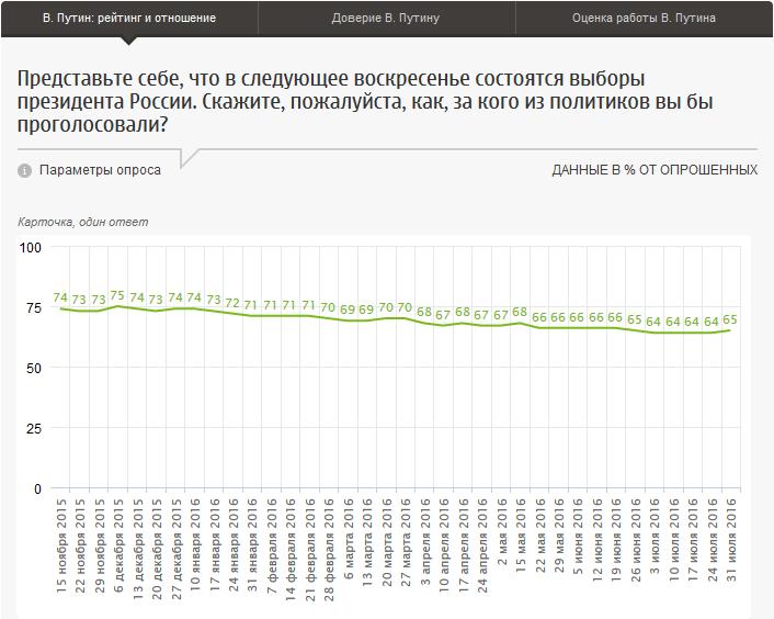 20160808-В. Путин- рейтинг, отношение, оценки работы-p1-Рейтинги отношение