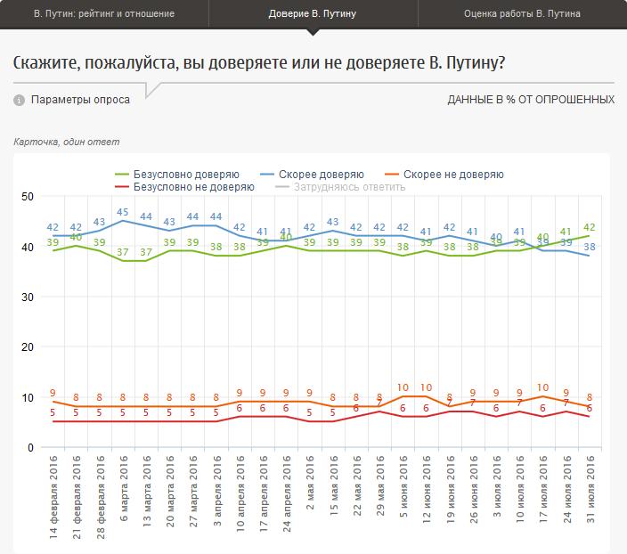 20160808-В. Путин- рейтинг, отношение, оценки работы-p2-Доверие