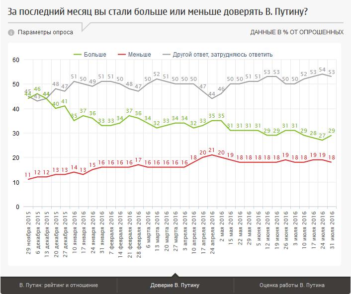 20160808-В. Путин- рейтинг, отношение, оценки работы-p2-Доверие-2