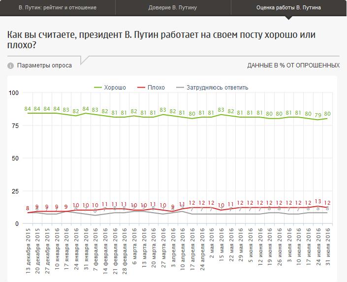 20160808-В. Путин- рейтинг, отношение, оценки работы-p3-Оценка работы