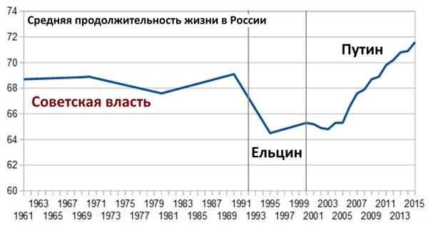 Продолжительность жизни в России для населения в целом
