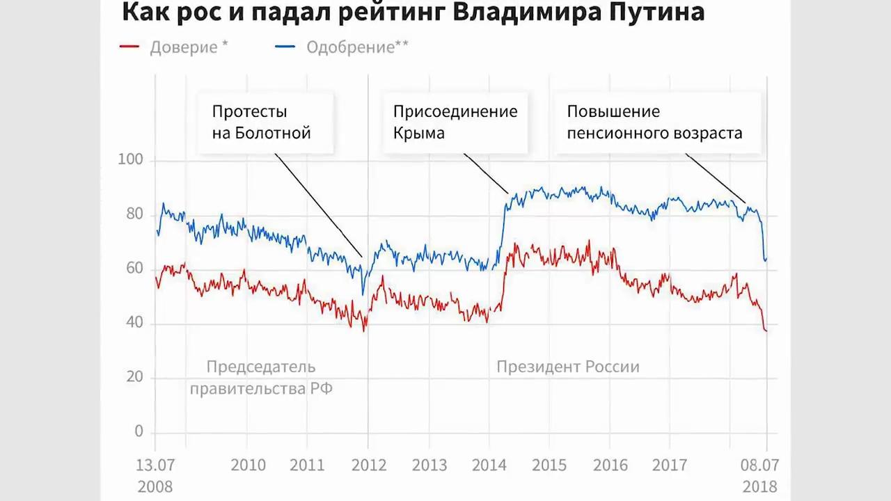 31-Пенсионная реформа. Цена вопроса – триллион рублей - YouTube[(015216)2018-08-06-17-37-27]