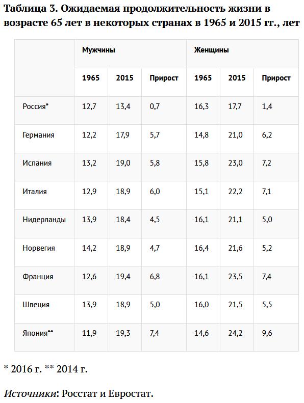 20180629_13-28-Демограф- увеличения продолжительности жизни нет и не будет-pic3