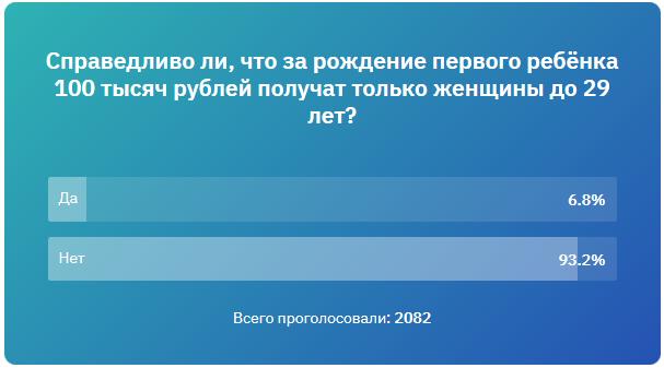 Справедливо ли, что за рождение первого ребёнка 100 тысяч рублей получат только женщины до 29 лет-Опрос~20190124_17-10