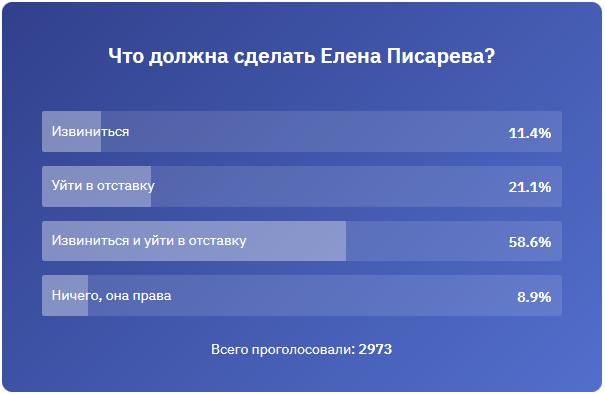 Что должна сделать Елена Писарева-Опрос~20180124_16-16