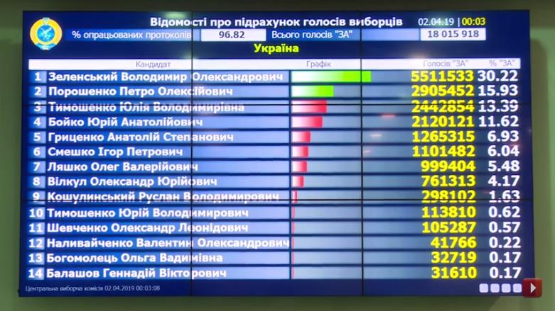 Выборы на Украине-2019-1 тур-96-82