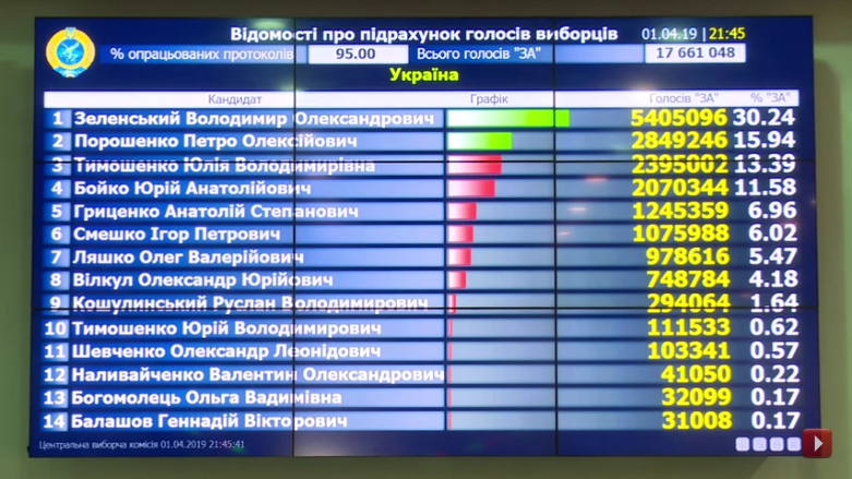 Выборы на Украине-2019-1 тур-95-00