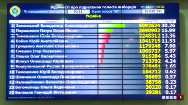 Выборы на Украине-2019-1 тур-90-11