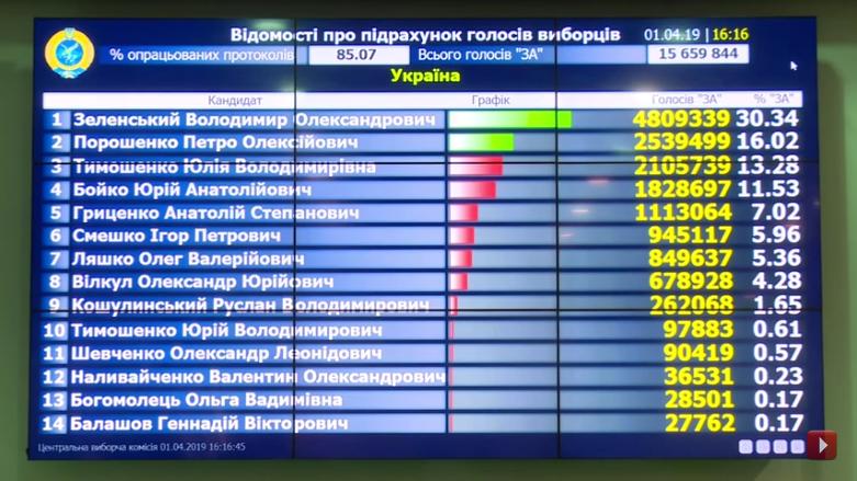 Выборы на Украине-2019-1 тур-85-07