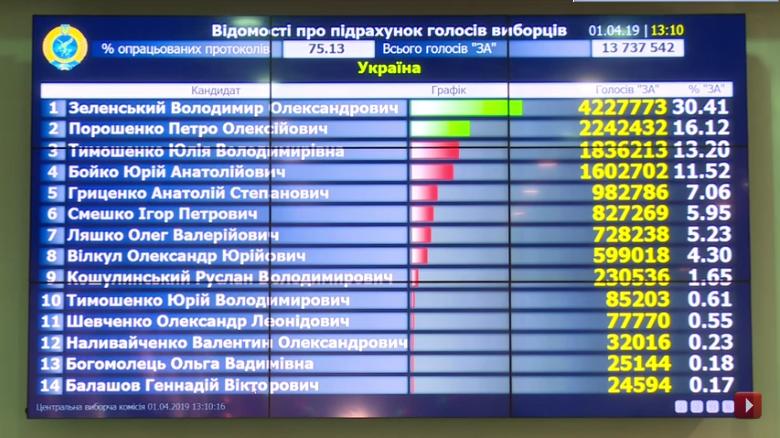 Выборы на Украине-2019-1 тур-75-13