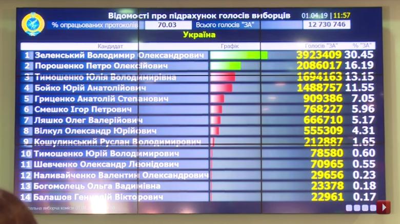 Выборы на Украине-2019-1 тур-70-03