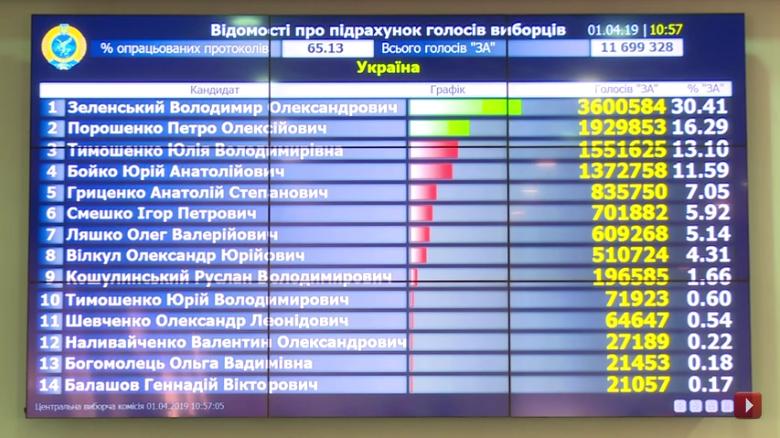 Выборы на Украине-2019-1 тур-65-13