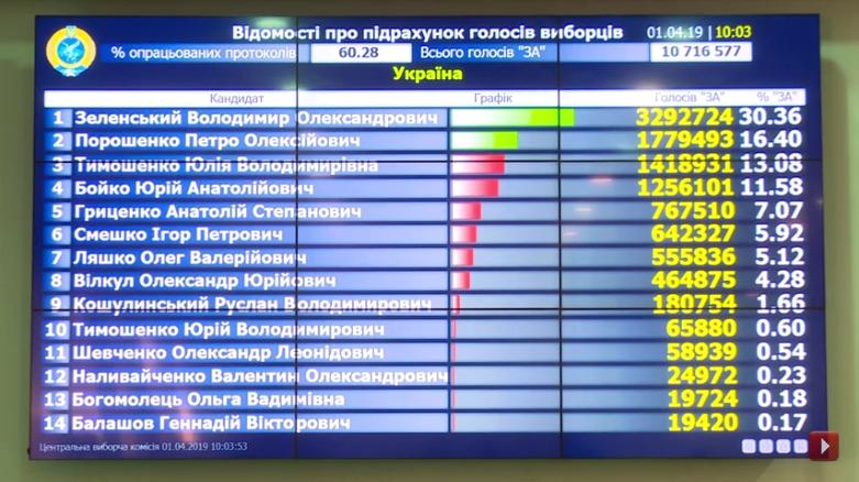 Выборы на Украине-2019-1 тур-60-28