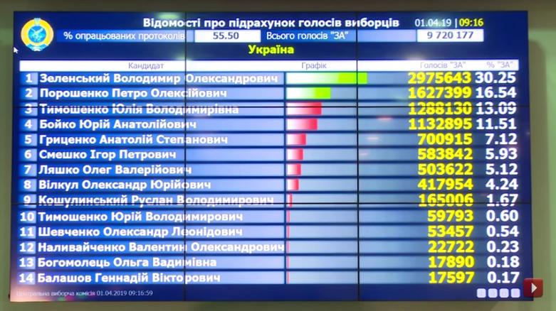 Выборы на Украине-2019-1 тур-55-50